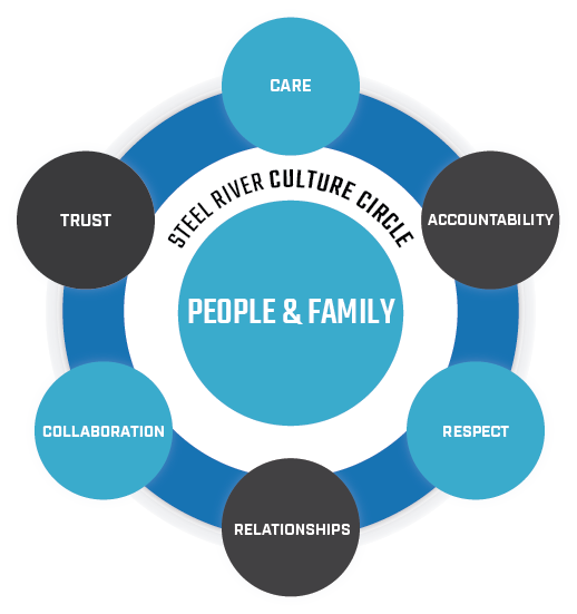 Values and Culture Circle